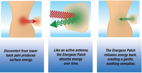 How the Energeze Patch Works